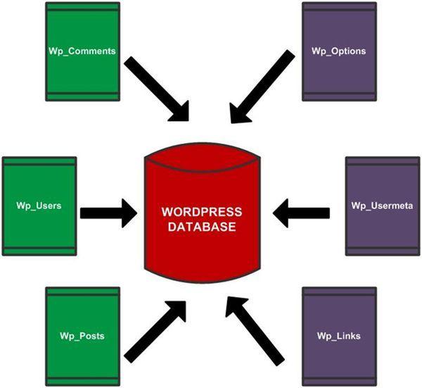 #Guide to #WordPress #Installation :