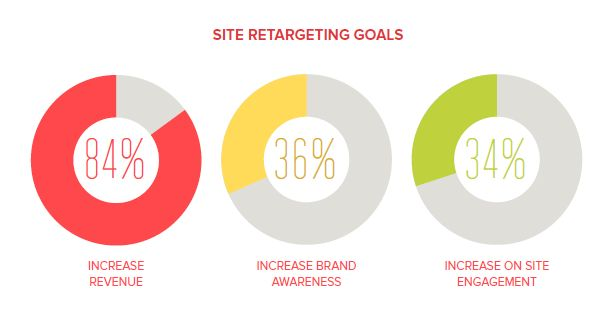 2% of Web Traffic Converts on the 1st Visit, Retargeting Captures the Other 98%. Read our blog to find out how retargeting works!  http://blog.v12software.com/2-of-web-traffic-converts-on-the-1st-visit-retargeting-captures-the-other-98/
