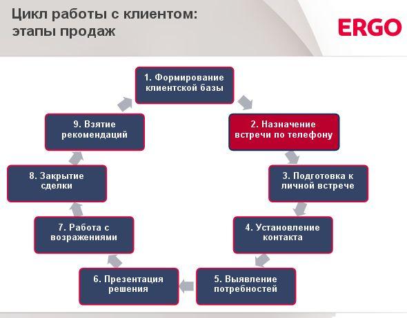 Цикл работы с клиентом: Этапы продаж
