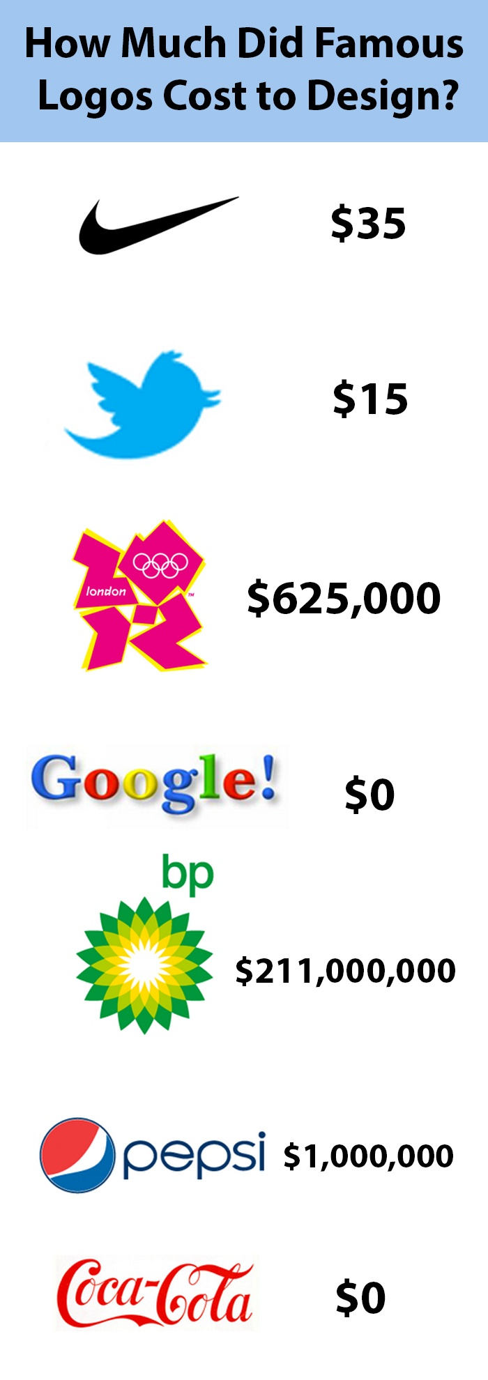 Famous logos and their design costs.