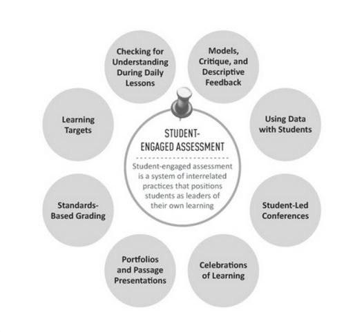 The 'Secret Sauce' of Formative Assessment | Expeditionary Learning