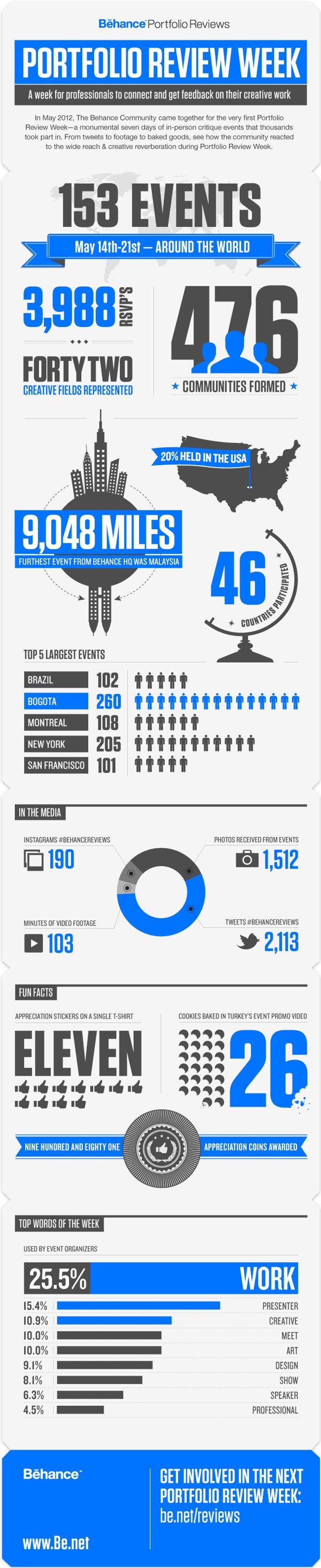 Behance Portfolio Reviews - Infographics