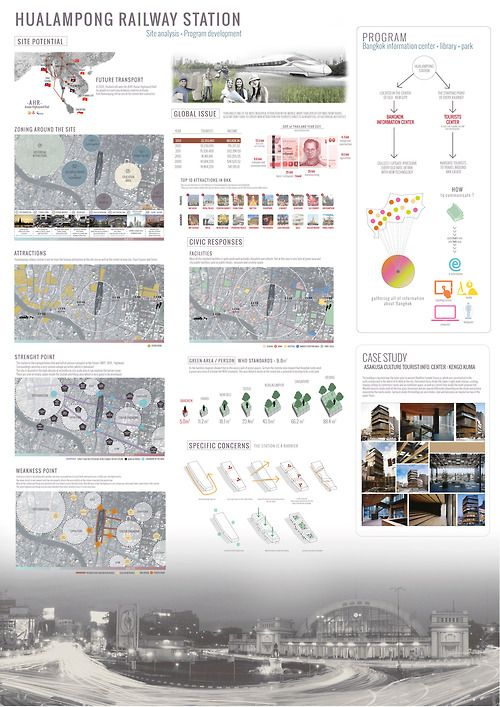 Hualumpong Site analysis + development presentation : Bangkok Information center and library