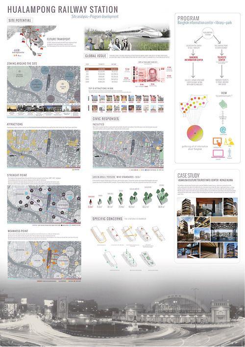 Hualumpong Site analysis + development presentation : Bangkok Information center and library
