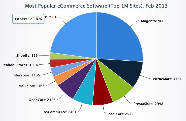 Most popular eCommerce Software, Feb 2013.  Check the post at: http://divanteltd.com/blog/magento/  #magento #shopify #prestashop #opencart #virtuemart #zencart #oscommerce #technology #chart