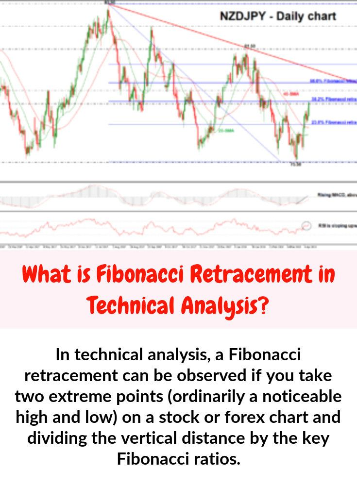 In stock chart analysis, a Fibonacci retracement can be