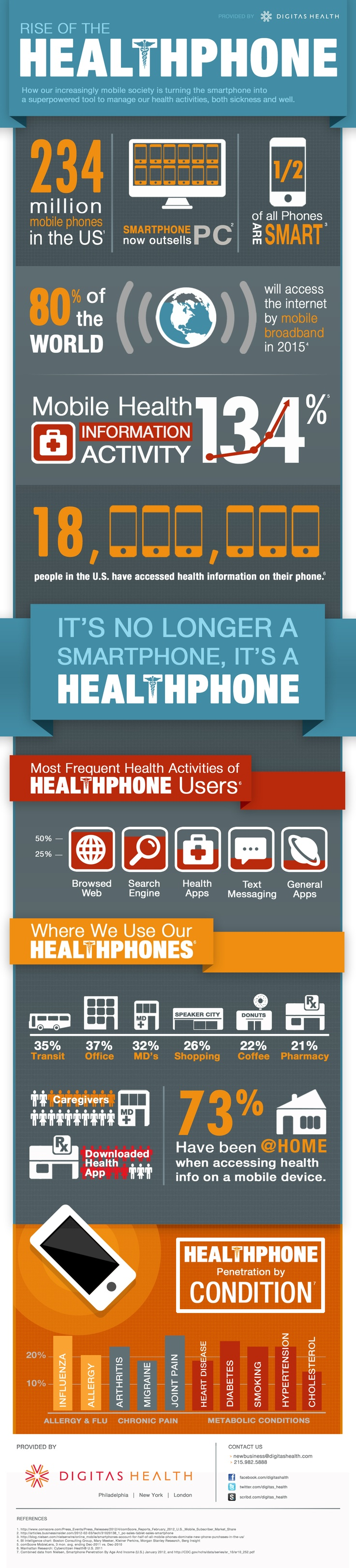 from Smartphone to Healthphone