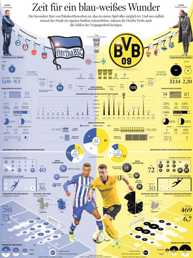 DFB-Pokal-Halbfinale: Wir hätten da mal ein paar Zahlen zum Spiel Hertha BSC gegen Borussia Dortmund. Erschienen in der Berliner Morgenpost. Grafik: Christian Schlippes