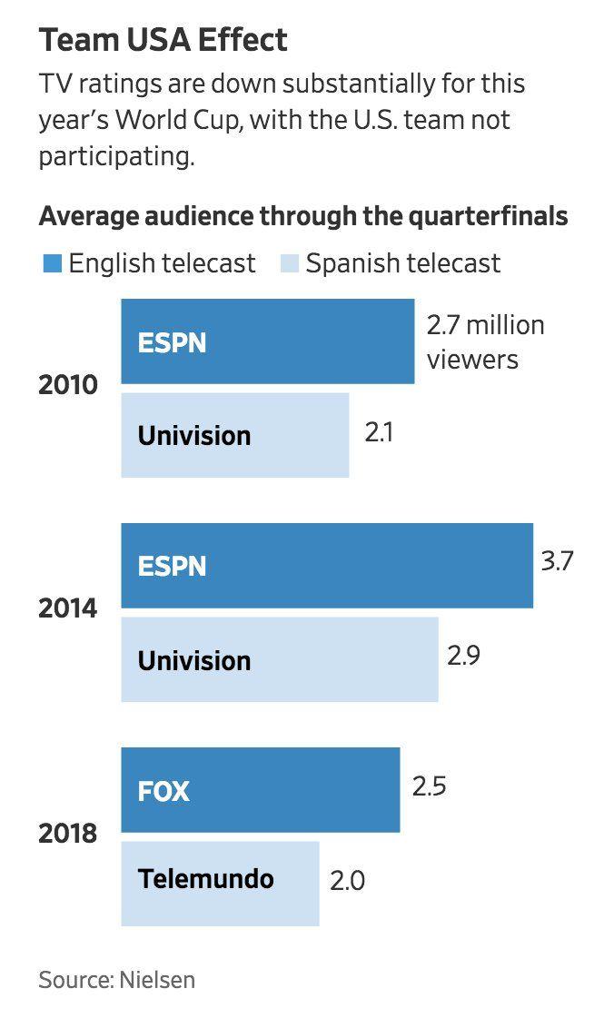 World Cup Ratings Sans Team Usa Tv Ratings Telemundo Graphing