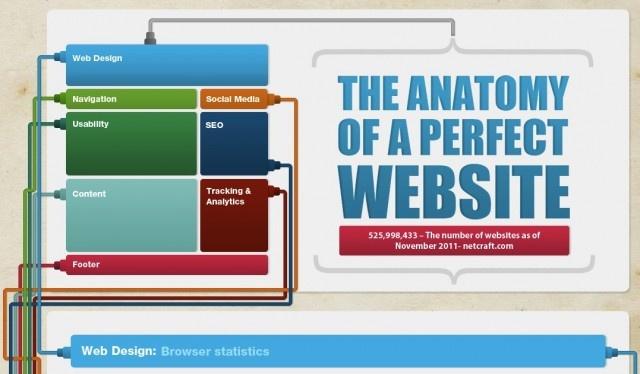Добре подготвената инфографика може да подсили сериозно позициите ви в търсещите машини, да подобри разпознаваемостта на марката ви и да ви докара много директни посетители в сайта.