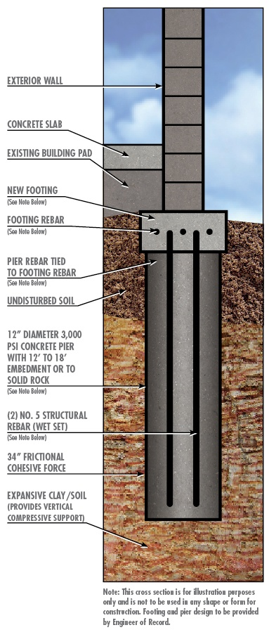 13 best foundation repair post sinkhole restoration for Concrete pilings for house