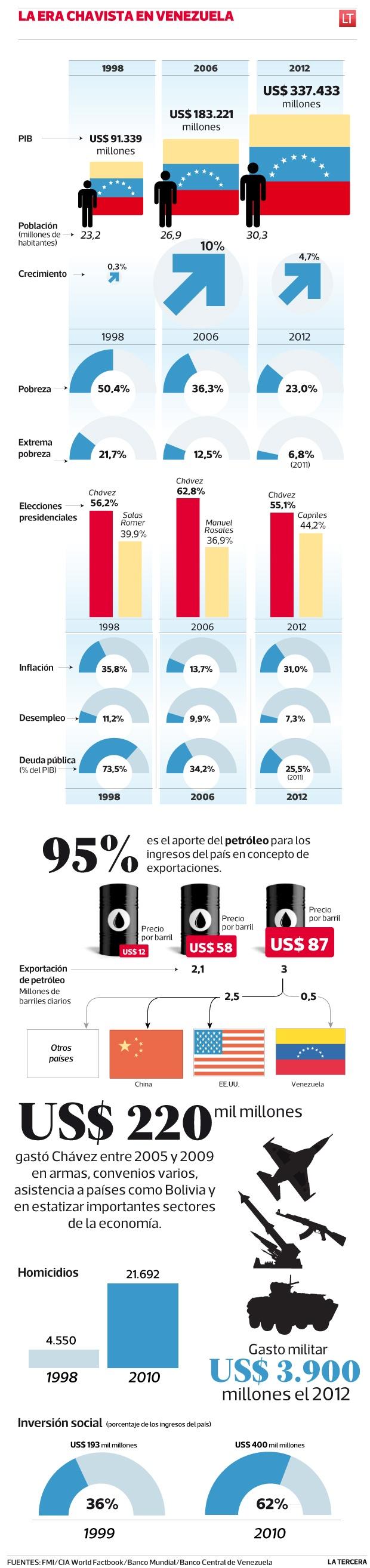 Drástica reducción de la pobreza y alta dependencia del petróleo marcaron la gestión económica de Hugo Chávez.