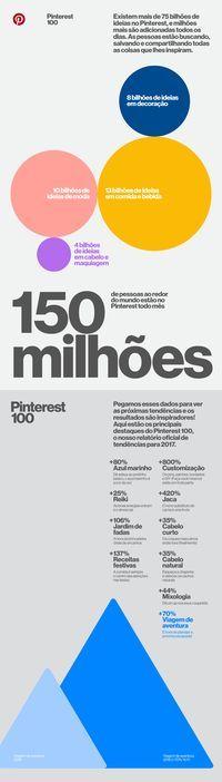 Infográfico - Pinterest 100 para 2017: Neste momento do ano, ao invés de olhar para o que aconteceu em 2016, damos um passo à frente. Nossos times trabalharam intensamente com os dados do ano para identificar as 100 tendências de 2017 no Pinterest. Como os resultados são incríveis, tínhamos que compartilhar com vocês, em primeira mão, a novidade! Aqui estão os resultados do Pinterest 100, nosso relatório oficial para o novo ano de 2017.