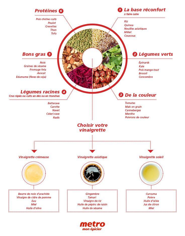 Infographie Bols santés