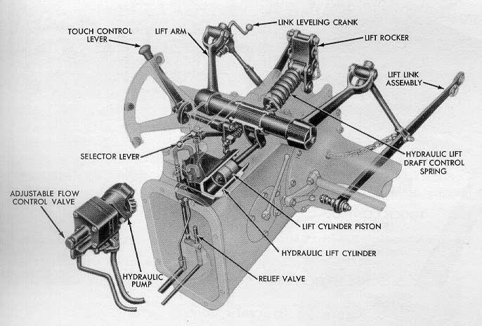 Ford 860 Hydraulic Fluid Around Gear Shifter