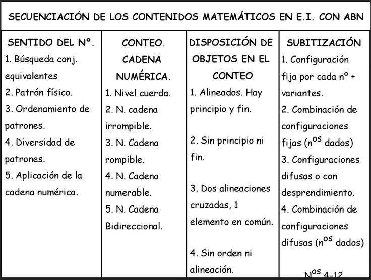 ALGORITMOS ABN. Por unas matemáticas sencillas, naturales y divertidas.: Secuencia de contenidos de aprendizaje en Infantil con ABN.