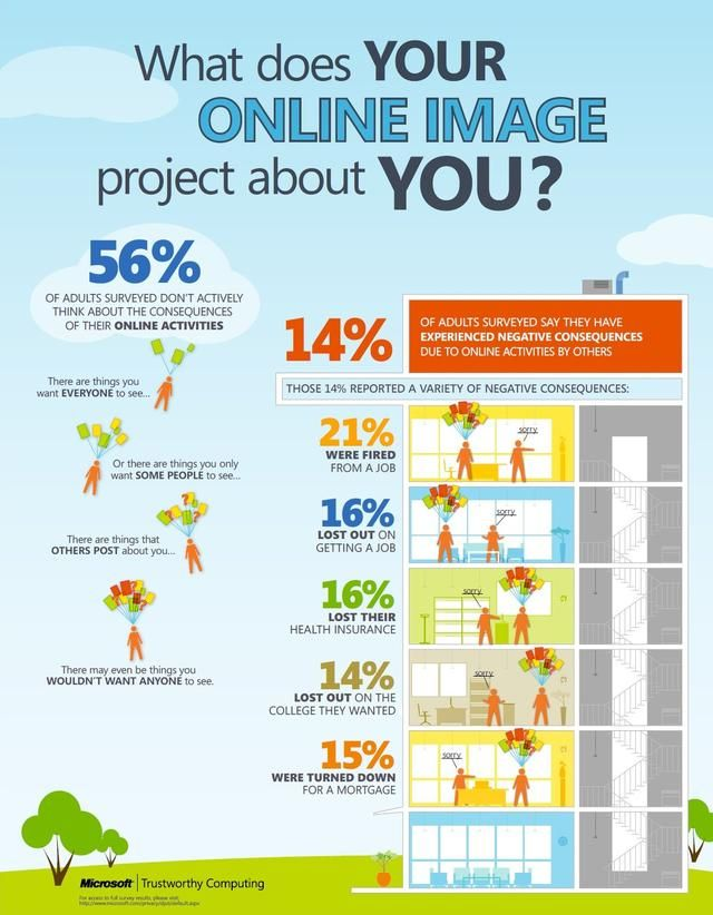 Infographic what does your onliine image project about you