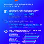 Accenture Security Index: A Majority of Global Organizations Struggle to Identify and Fully Protect Mission Critical Assets from…