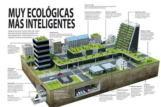 INFOGRAFÍA + ARTÍCULO: Ciudades «inteligentes» (+Infografía) - Tiene más de ver con la ecología (especialmente en la arquitectura). También tiene ejemplos de edificios/ciudades que ya existen y cumplen con estas recomendaciones.