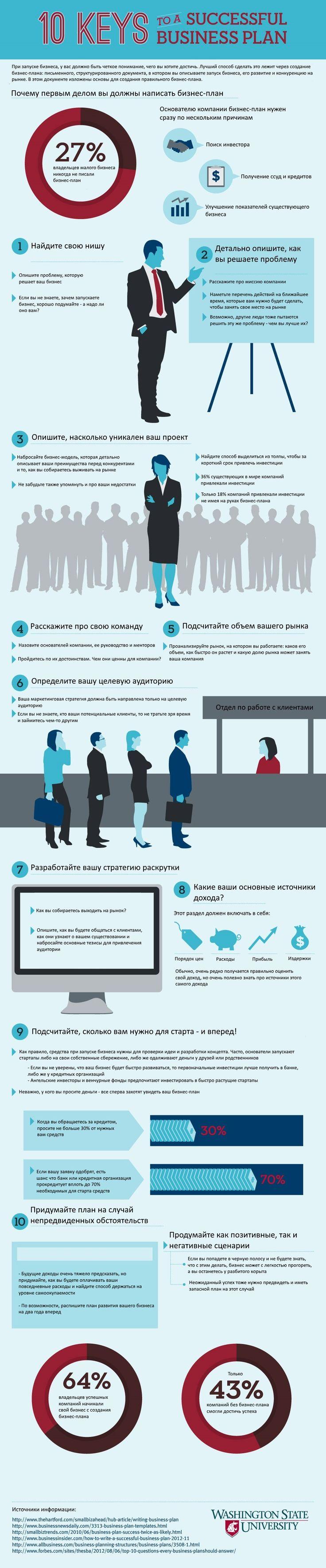 Как написать успешный бизнес план / How to create a successful business plan.