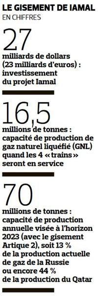REPORTAGE - Le groupe français participe avec le russe Novatek à cet immense site de production et d'exportation de gaz liquéfié.