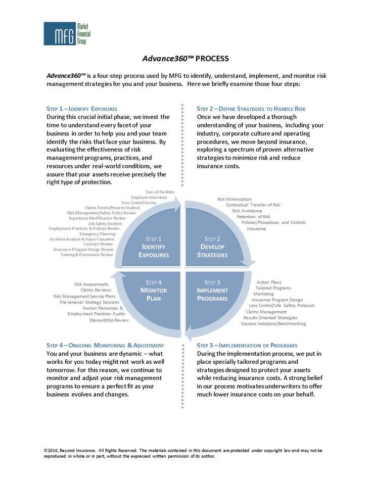 25+ melhores ideias sobre Risk Management Strategies no Pinterest - risk plans