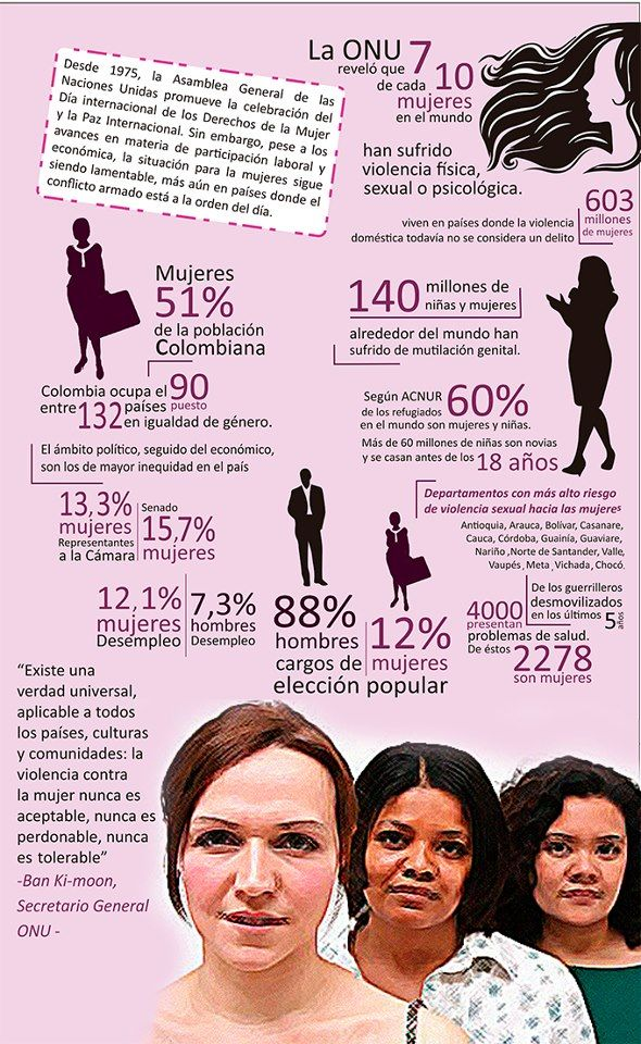 #Mujeres #Derechos #Cifras #Infografía