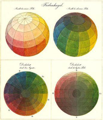 Farbenlehre nach Philipp Otto Runge, 1810.                                                                                                                                                                                 Plus