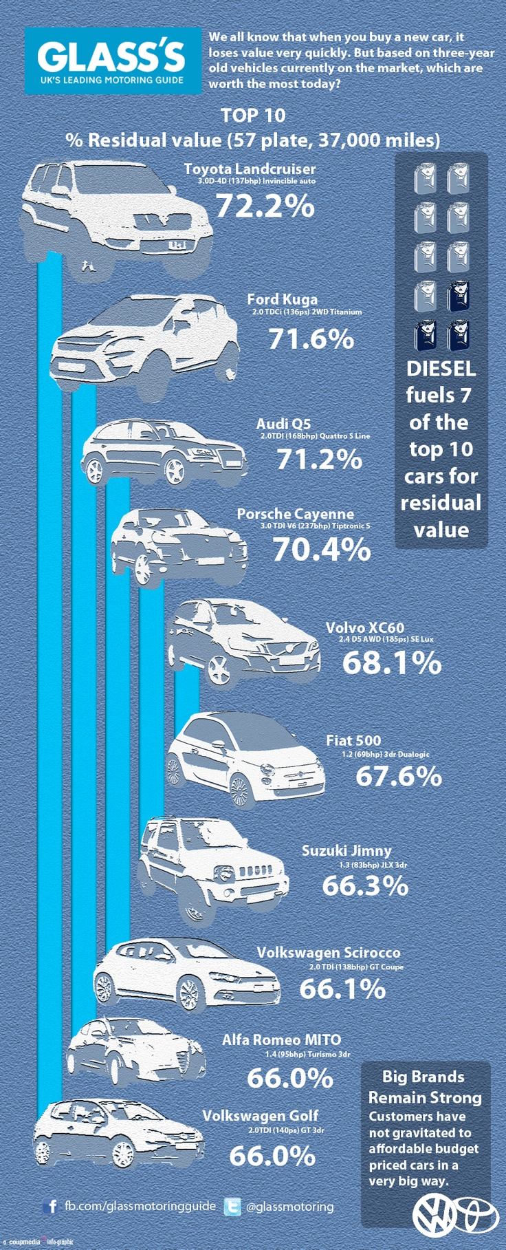 Hmm, how do we make residual car values seem even remotely interesting? Someone call Coup Media!! NOW!