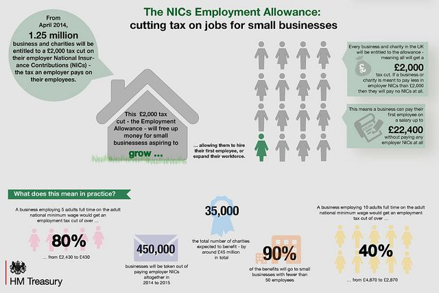 Want to know what the Employment Allowance means in practice? Our infographic sets out the key facts and stats for businesses and charities.