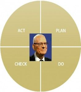 The basic improvement cycle by Dr. W. Edwards Deming. #Lean #deming