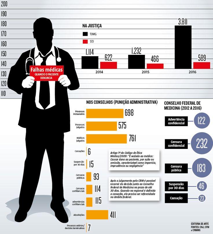 Denúncias de erro médico têm sido cada vez mais frequentes nos tribunais de Minas. Em 2016, por dia, uma média de dez pacientes entraram com processos relatando supostas falhas dos profissionais da saúde (26/08/2017) #Erro #Médico #Denúncia #Processo #Cassação #Medicina #Paciente #Falha #Infográfico #Infografia #HojeEmDia