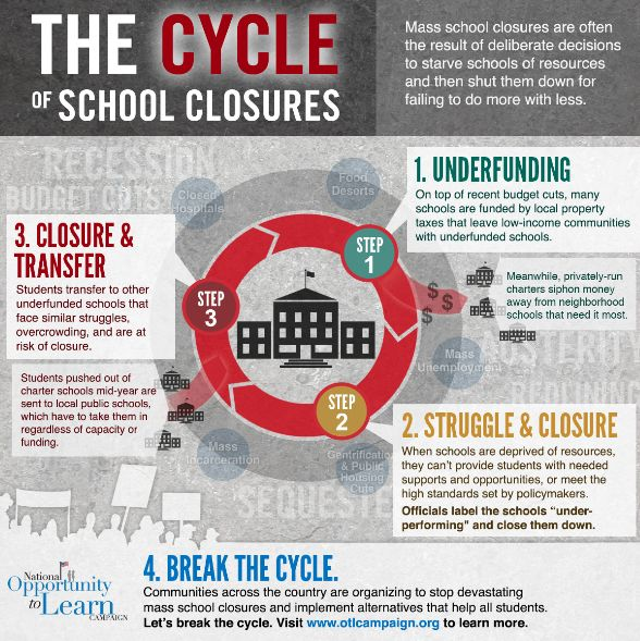 New Infographic: The Cycle of School Closures, via the National Opportunity to Learn Campaign