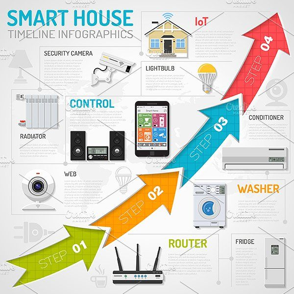 Smart House And Internet Of Things Smart Home Infographic Templates Infographic
