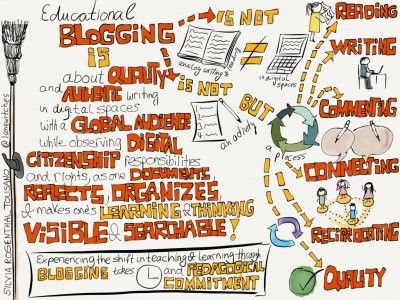 Blogging is NOT Analog Writing in Digital Spaces - Langwitches blog