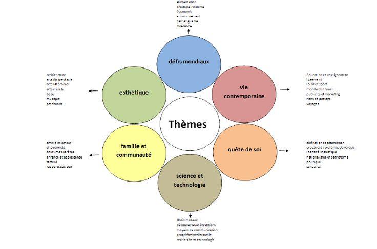Les 6 thèmes et sous-thèmes - AP French Test Info (Toni T's site)