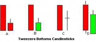 Tweezer top candlestick patterns forex