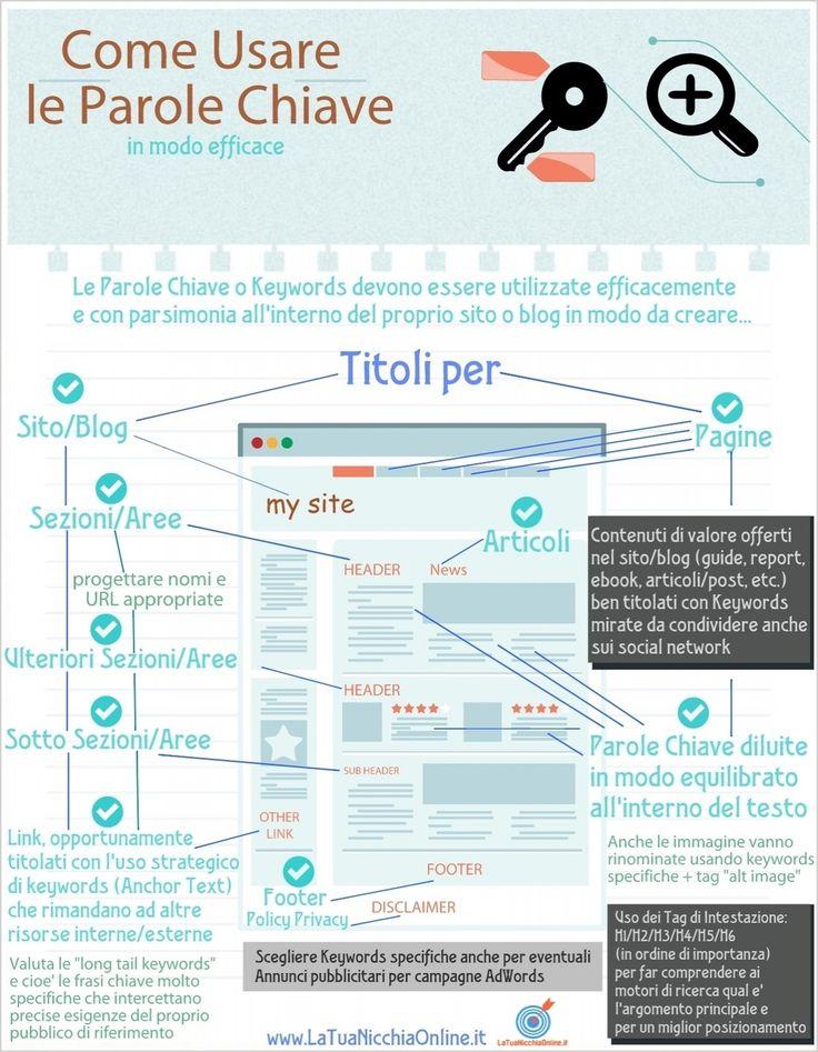 Come Usare le Parole Chiave per il Tuo Sito Web in Modo Efficace – Infografica