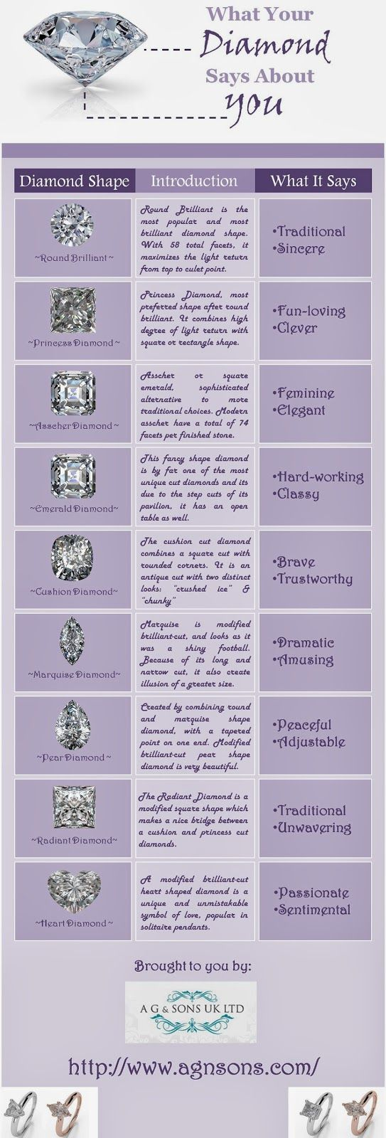 What Your Diamond Says About You?   #infographic #Diamond #Jewelry #LifeStyle