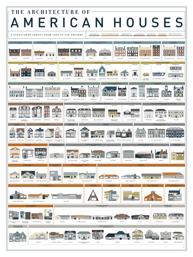 1   400 Years of American Houses, Visualized   Co.Design   business + design