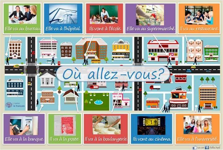 Resultado de imagen de vocabulaire de la ville