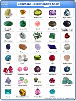 60 best images about Gemstone Education on Pinterest | Opals ...