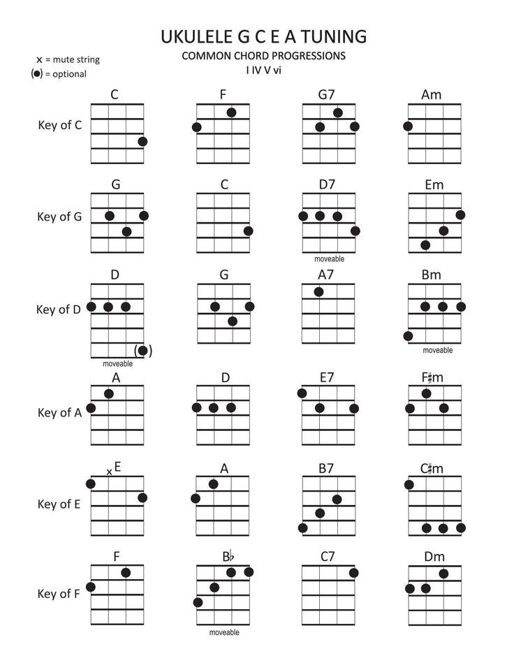 1676 Best Ukulele Images On Pinterest Ukulele Chords Guitars And