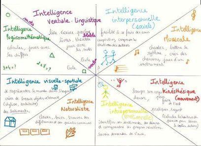 Les+8+Intelligences+Multiples