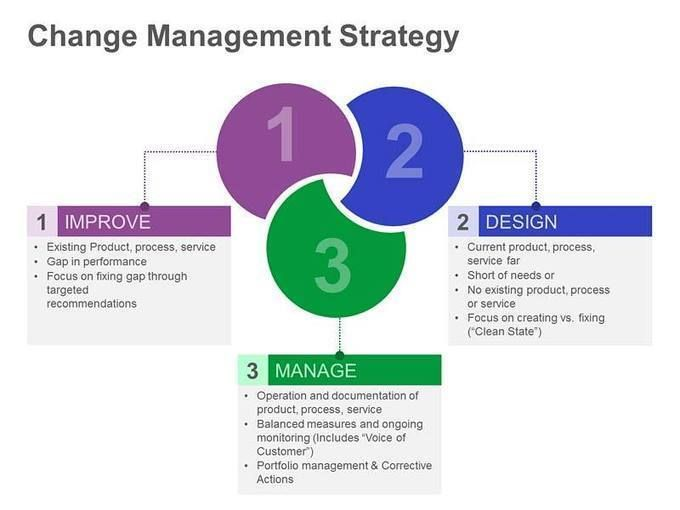detailed models of strategic change management International journal of academic research in economics and management sciences june 2012, vol 1, no 3 112 managing strategic change for organizations.