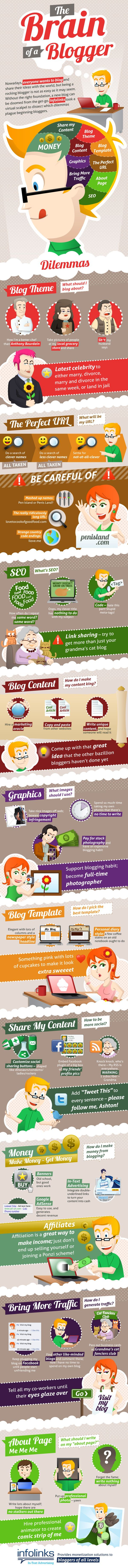 The Brain of a #Blogger - not a business infographic but great layout and content so good inspiration for creating infographics