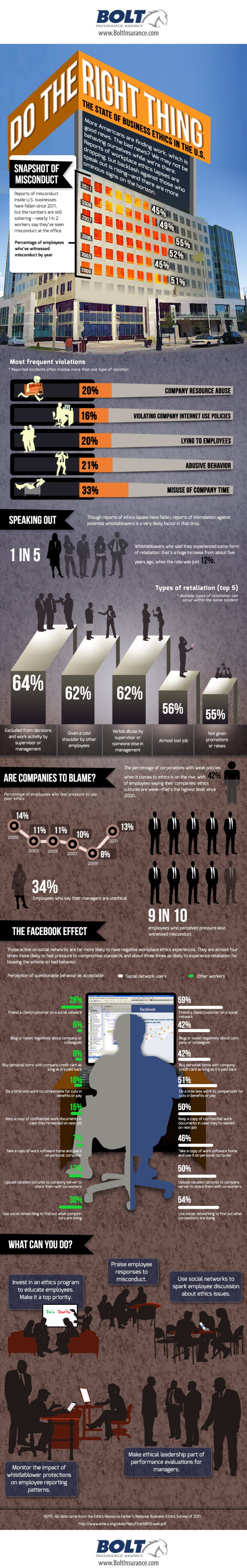 Business Ethics infographic.