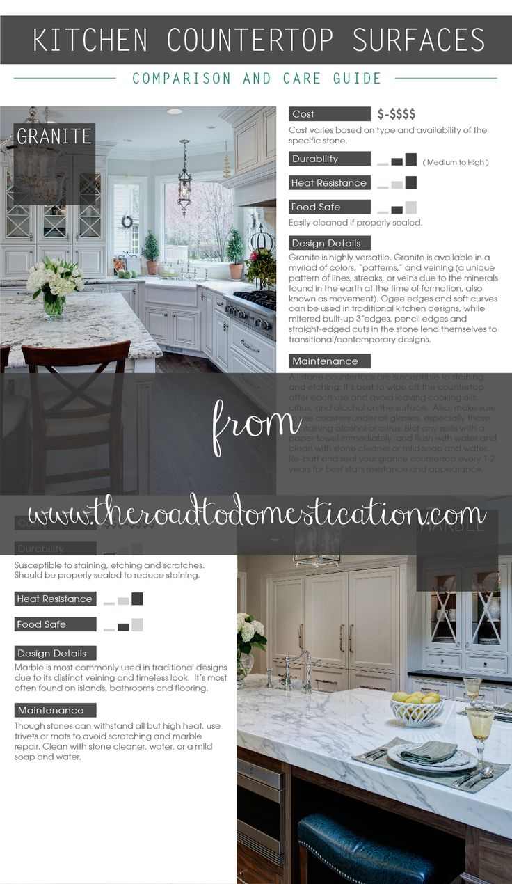 Countertop Comparison Guide : Kitchen Countertop Comparison Guide!