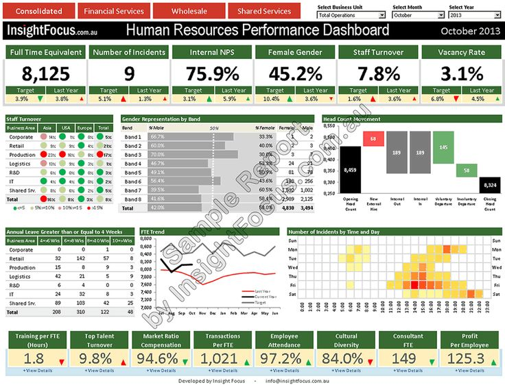 Hr Dashboard Template Hr Management Dashboard Performance Solutions