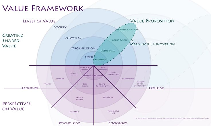 17 Best images about Customer Value Proposition on ...  17 Best images ...